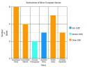 Submarines of the minor European navies.png