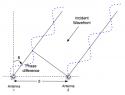 PhaseInterferometry.png