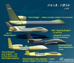 China UAVs status.png