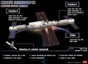 Tiangong Space Station - Shenzhou 13.jpg